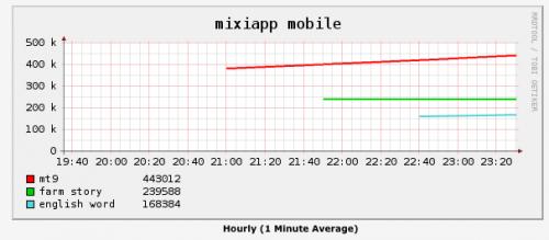 mixi-app-graf