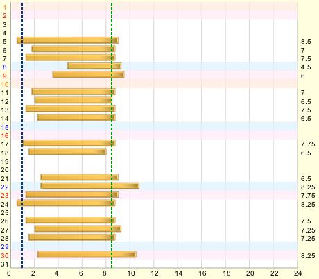 Nemulog graph