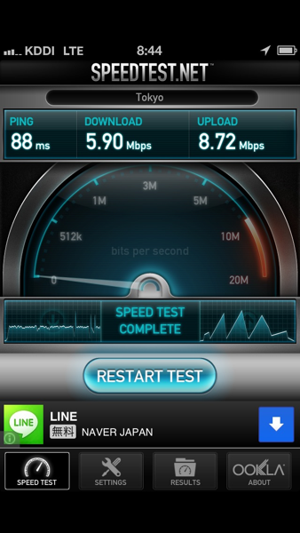 IPhone5 LTE speed