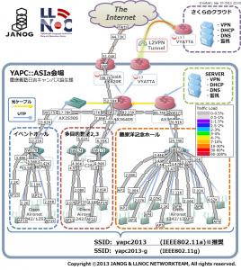 YAPCI::ASIA Tokyo 2013 Network