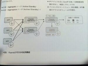 Fluentdクラスタの応用例