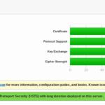 SSL/TLSのバージョン差についてザックリと理解するには