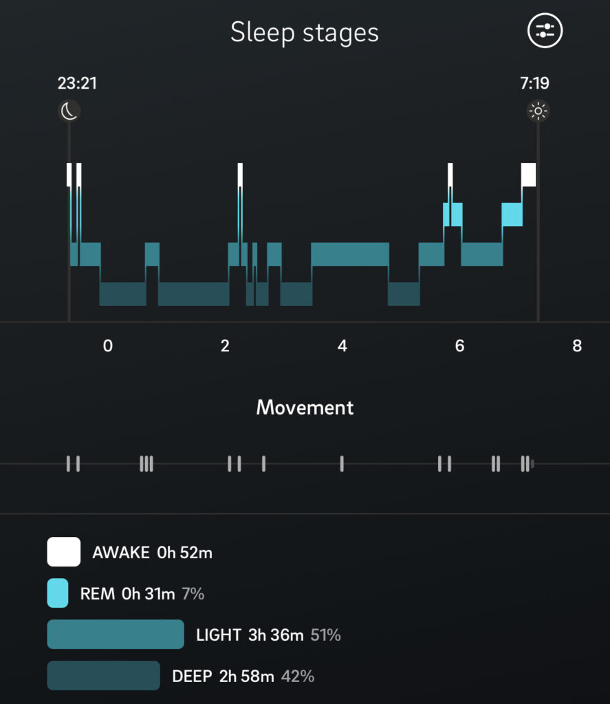 OURA Ringで測定された睡眠段階